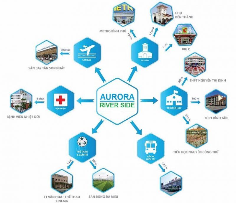 Liên kết vùng từ vị trí Aurora Residences